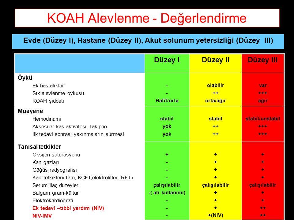 KOAH Alevlenme - Değerlendirme Evde (Düzey I), Hastane (Düzey II), Akut solunum yetersizliği (Düzey III) Düzey IDüzey IIDüzey III Öykü Ek hastalıklar Sık alevlenme öyküsü KOAH şiddeti - Hafif/orta olabilir ++ orta/ağır var +++ ağır Muayene Hemodinami Aksesuar kas aktivitesi, Takipne İlk tedavi sonrası yakınmaların sürmesi stabil yok stabil ++ stabil/unstabil +++ Tanısal tetkikler Oksijen satürasyonu Kan gazları Göğüs radyografisi Kan tetkikleri(Tam, KCFT,elektrolitler, RFT) Serum ilaç düzeyleri Balgam gram-kültür Elektrokardiografi Ek tedavi –tıbbi yardım (NIV) NIV-IMV + - çalışılabilir -( ab kullanımı) - + çalışılabilir + +(NIV) + çalışılabilir + ++