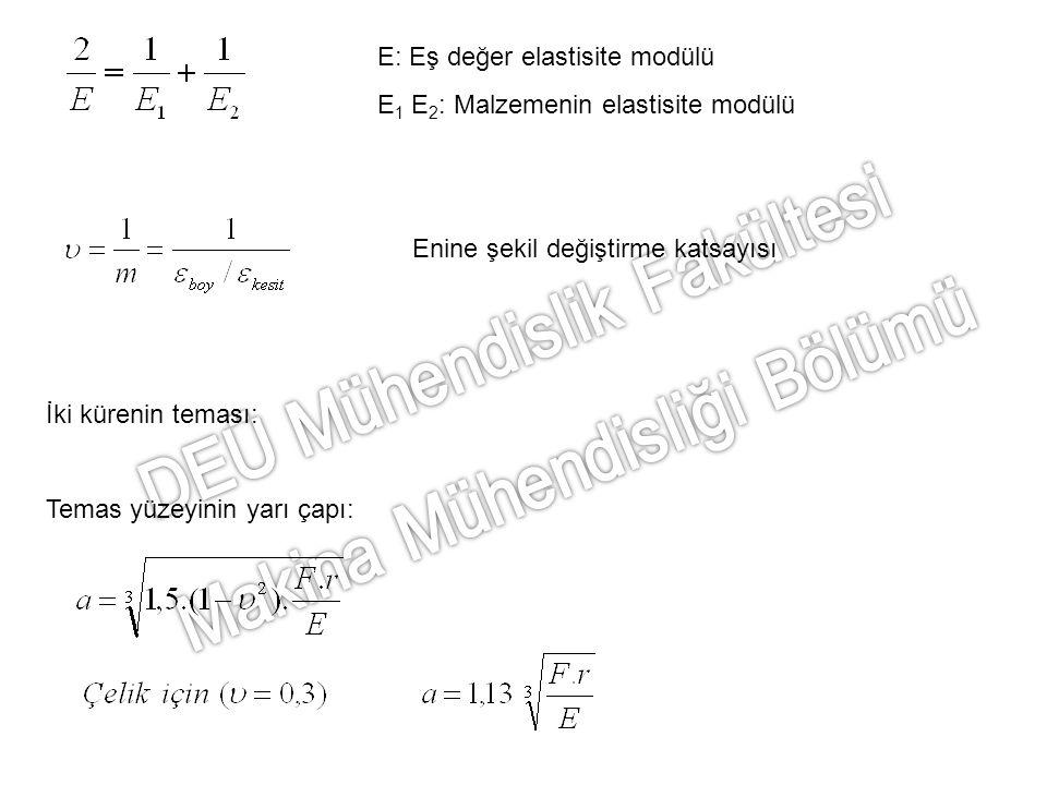 Eş değer yarıçap Yassılaşma: Küre ile düzlem teması: r 1 = r 1 ve r 2 = r = r 1 alınır.