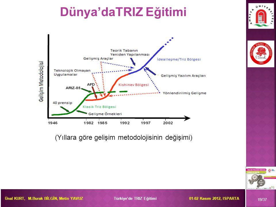 Ünal KURT, M.Burak BİLGİN, Metin YAVUZ Türkiye'de TRIZ Eğitimi 01-02 Kasım 2012, ISPARTA Dünya'daTRIZ Eğitimi 19/37 (Yıllara göre gelişim metodolojisi