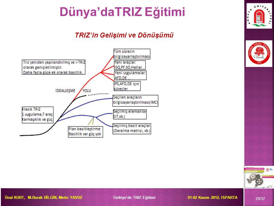 Ünal KURT, M.Burak BİLGİN, Metin YAVUZ Türkiye'de TRIZ Eğitimi 01-02 Kasım 2012, ISPARTA 29/37 Dünya'daTRIZ Eğitimi TRIZ'in Gelişimi ve Dönüşümü