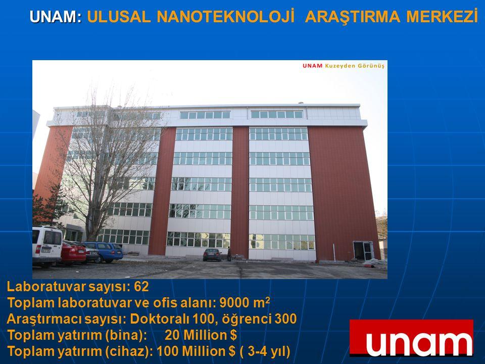 UNAM: UNAM: ULUSAL NANOTEKNOLOJİ ARAŞTIRMA MERKEZİ Laboratuvar sayısı: 62 Toplam laboratuvar ve ofis alanı: 9000 m 2 Araştırmacı sayısı: Doktoralı 100, öğrenci 300 Toplam yatırım (bina): 20 Million $ Toplam yatırım (cihaz): 100 Million $ ( 3-4 yıl)