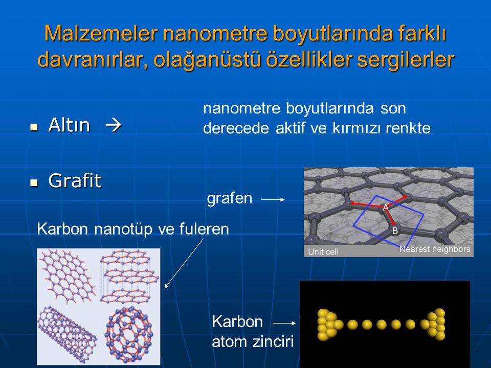Malzemeler nanometre boyutlarında farklı davranırlar, olağanüstü özellikler sergilerler Altın  Altın  Grafit Grafit nanometre boyutlarında son derecede aktif ve kırmızı renkte grafen Karbon nanotüp ve fuleren Karbon atom zinciri