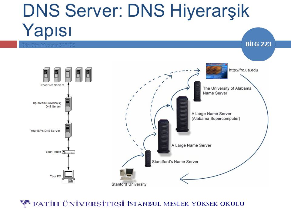 BİLG 223 DNS Server: DNS Hiyerarşik Yapısı