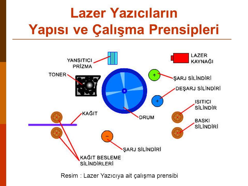 Resim : Lazer Yazıcıya ait çalışma prensibi