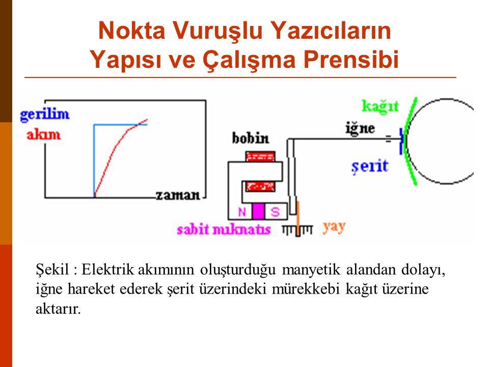 Şekil : Elektrik akımının oluşturduğu manyetik alandan dolayı, iğne hareket ederek şerit üzerindeki mürekkebi kağıt üzerine aktarır.