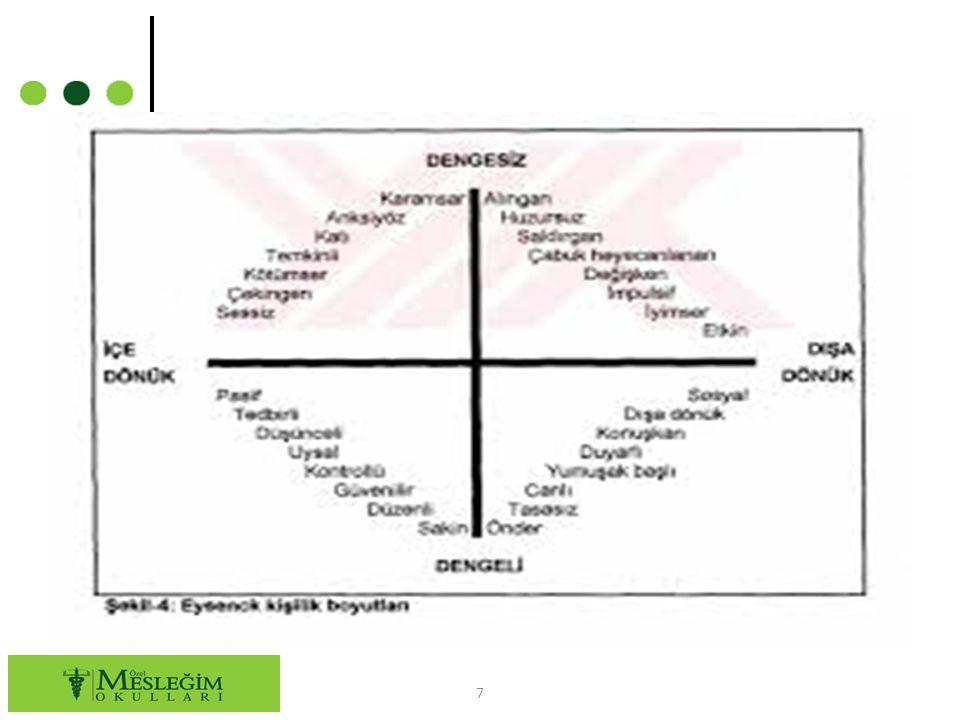Büyük Beş Kuramına Göre ; kişilik treytleri 5 kategoride toplanmaktadır: 1.))deneyime açık olma 2.))özdenetim / sorumluluk 3.))dışa dönüklük 4.))yumuşak başlılık / uzlaşabilirlik 5.)) duygusal tutarlılık 8