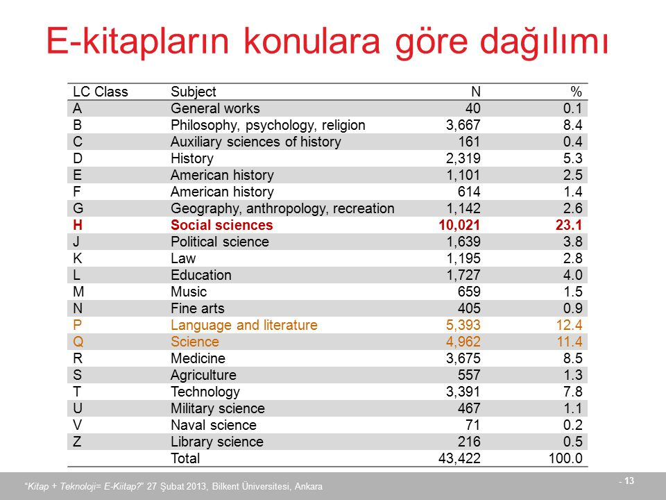 - 13 E-kitapların konulara göre dağılımı LC ClassSubjectN% AGeneral works400.1 BPhilosophy, psychology, religion3,6678.4 CAuxiliary sciences of histor