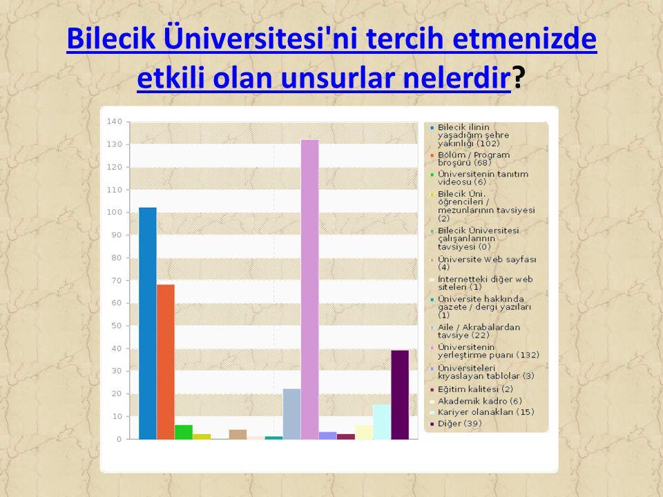 Bilecik Üniversitesi ni tercih etmenizde etkili olan unsurlar nelerdirBilecik Üniversitesi ni tercih etmenizde etkili olan unsurlar nelerdir?