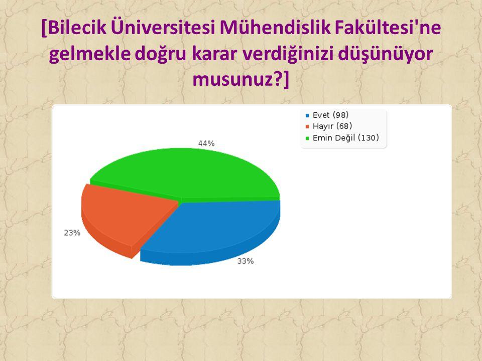 [Bilecik Üniversitesi Mühendislik Fakültesi ne gelmekle doğru karar verdiğinizi düşünüyor musunuz?]