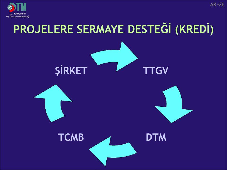 TTGV DTMTCMB ŞİRKE T PROJELERE SERMAYE DESTEĞİ (KREDİ) AR-GE