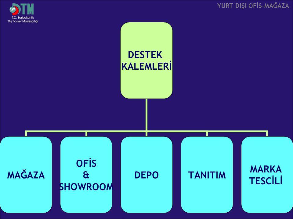 DESTEK KALEMLERİ MAĞAZA OFİS & SHOWROOM DEPOTANITIM MARKA TESCİLİ YURT DIŞI OFİS-MAĞAZA