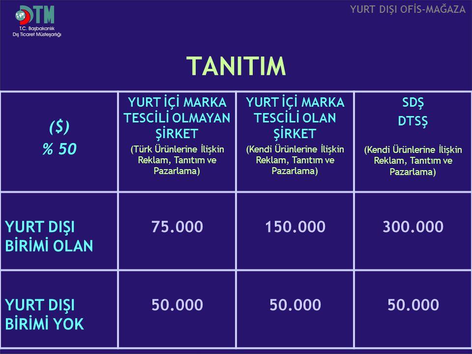 TANITIM ($) % 50 YURT İÇİ MARKA TESCİLİ OLMAYAN ŞİRKET (Türk Ürünlerine İlişkin Reklam, Tanıtım ve Pazarlama) YURT İÇİ MARKA TESCİLİ OLAN ŞİRKET (Kend