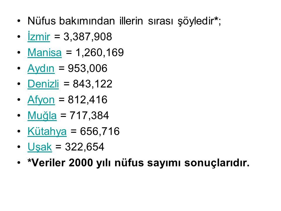 Nüfus bakımından illerin sırası şöyledir*; İzmir = 3,387,908İzmir Manisa = 1,260,169Manisa Aydın = 953,006Aydın Denizli = 843,122Denizli Afyon = 812,4