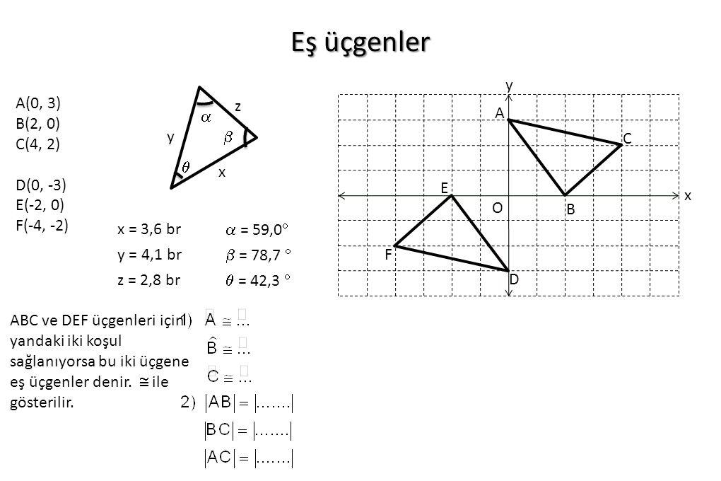 Eş üçgenler x y O A(0, 3) B(2, 0) C(4, 2) D(0, -3) E(-2, 0) F(-4, -2) C A B D E F    x y z x = 3,6 br y = 4,1 br z = 2,8 br  = 59,0   = 78,7  