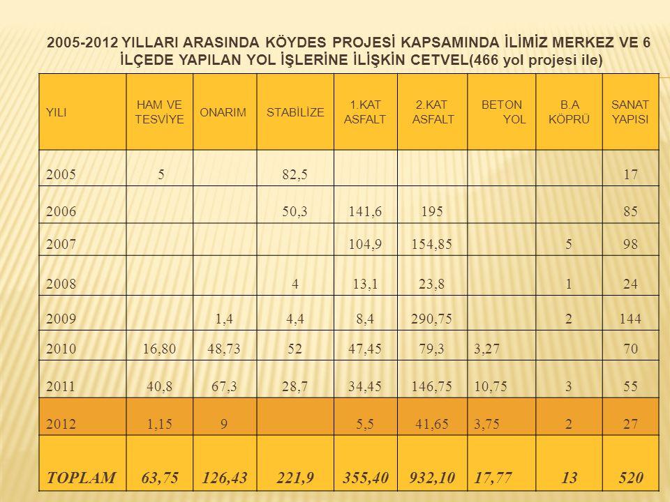 2005-2012 YILLARI ARASINDA KÖYDES PROJESİ KAPSAMINDA İLİMİZ MERKEZ VE 6 İLÇEDE YAPILAN YOL İŞLERİNE İLİŞKİN CETVEL(466 yol projesi ile) YILI HAM VE TESVİYE ONARIMSTABİLİZE 1.KAT ASFALT 2.KAT ASFALT BETON YOL B.A KÖPRÜ SANAT YAPISI 2005 5 82,5 17 200650,3141,619585 2007104,9154,85598 2008413,123,8124 20091,44,48,4290,752144 201016,8048,735247,4579,33,2770 201140,867,328,734,45146,7510,75355 20121,1595,541,653,75227 TOPLAM63,75126,43221,9355,40932,1017,7713520