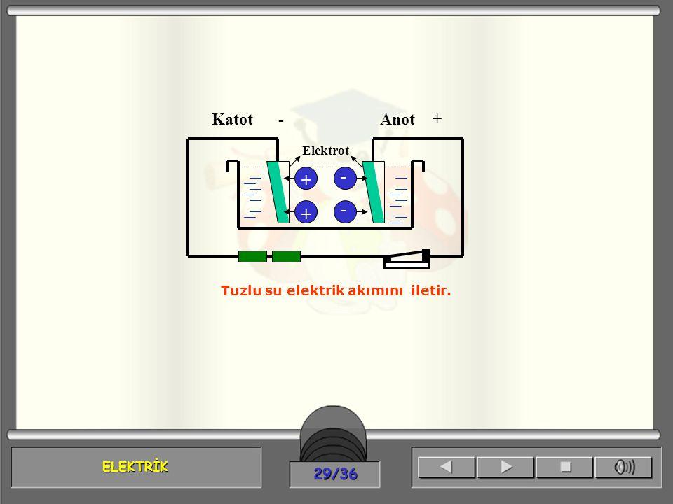 ELEKTRİK 29/36 Katot -Anot + + + - - Elektrot Tuzlu su elektrik akımını iletir.