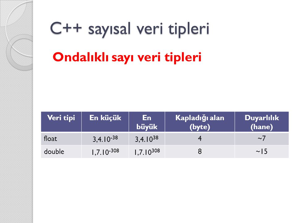 C++ sayısal veri tipleri Ondalıklı sayı veri tipleri Veri tipiEn küçükEn büyük Kapladı ğ ı alan (byte) Duyarlılık (hane) float 3,4.10 -38 3,4.10 38 4 77 double 1,7.10 -308 1,7.10 308 8  15