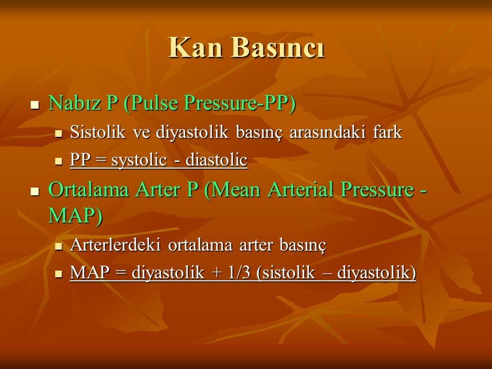 Kan Basıncı Nabız P (Pulse Pressure-PP) Nabız P (Pulse Pressure-PP) Sistolik ve diyastolik basınç arasındaki fark Sistolik ve diyastolik basınç arasındaki fark PP = systolic - diastolic PP = systolic - diastolic Ortalama Arter P (Mean Arterial Pressure - MAP) Ortalama Arter P (Mean Arterial Pressure - MAP) Arterlerdeki ortalama arter basınç Arterlerdeki ortalama arter basınç MAP = diyastolik + 1/3 (sistolik – diyastolik) MAP = diyastolik + 1/3 (sistolik – diyastolik)