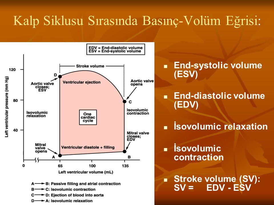 Kalp Siklusu Sırasında Basınç-Volüm Eğrisi: End-systolic volume (ESV) End-diastolic volume (EDV) İsovolumic relaxation İsovolumic contraction Stroke v