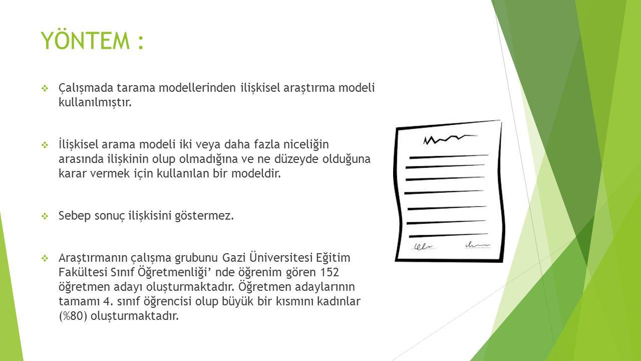 YÖNTEM :  Çalışmada tarama modellerinden ilişkisel araştırma modeli kullanılmıştır.  İlişkisel arama modeli iki veya daha fazla niceliğin arasında i