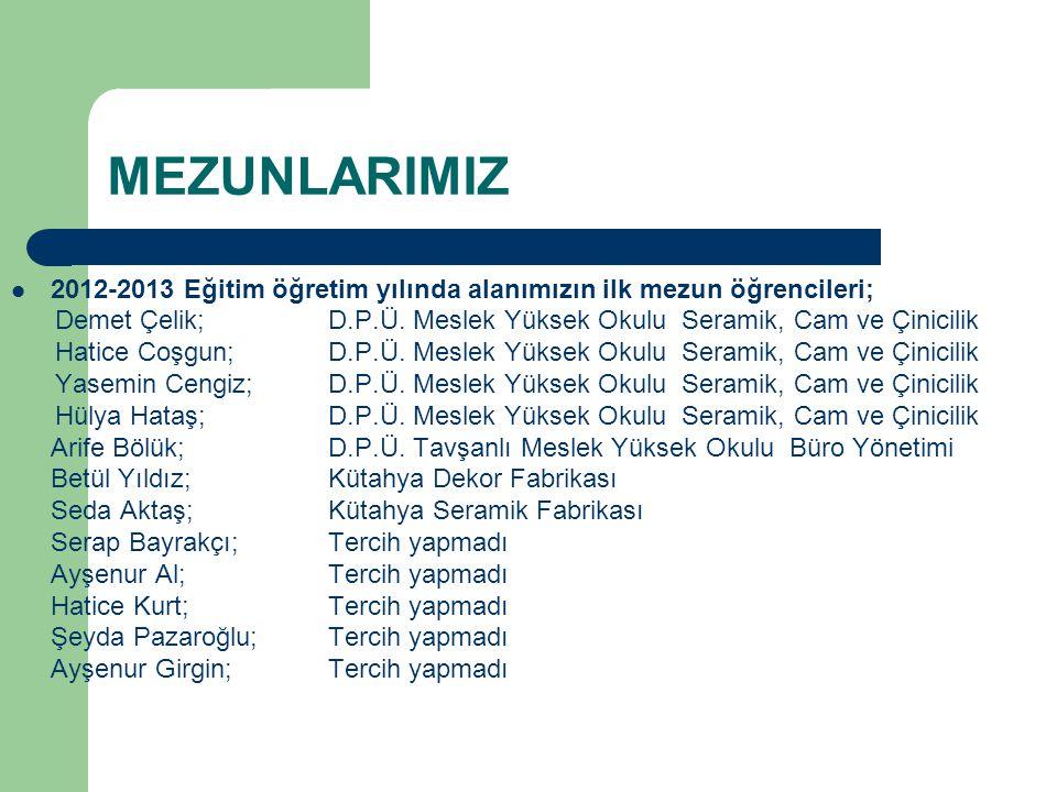 MEZUNLARIMIZ 2012-2013 Eğitim öğretim yılında alanımızın ilk mezun öğrencileri; Demet Çelik; D.P.Ü. Meslek Yüksek Okulu Seramik, Cam ve Çinicilik Hati
