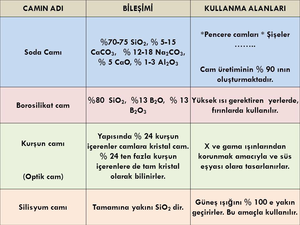CAMIN ADI B İ LEŞ İ M İ KULLANMA ALANLARI Soda Camı %70-75 SiO 2, % 5-15 CaCO 3, % 12-18 Na 2 CO 3, % 5 CaO, % 1-3 Al 2 O 3 *Pencere camları * Şişeler