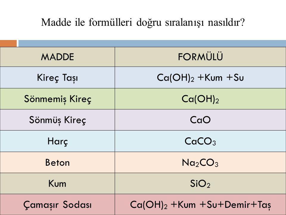 MADDEFORMÜLÜ Kireç TaşıCa(OH) 2 +Kum +Su Sönmemiş KireçCa(OH) 2 Sönmüş KireçCaO HarçCaCO 3 BetonNa 2 CO 3 KumSiO 2 Çamaşır SodasıCa(OH) 2 +Kum +Su+Dem