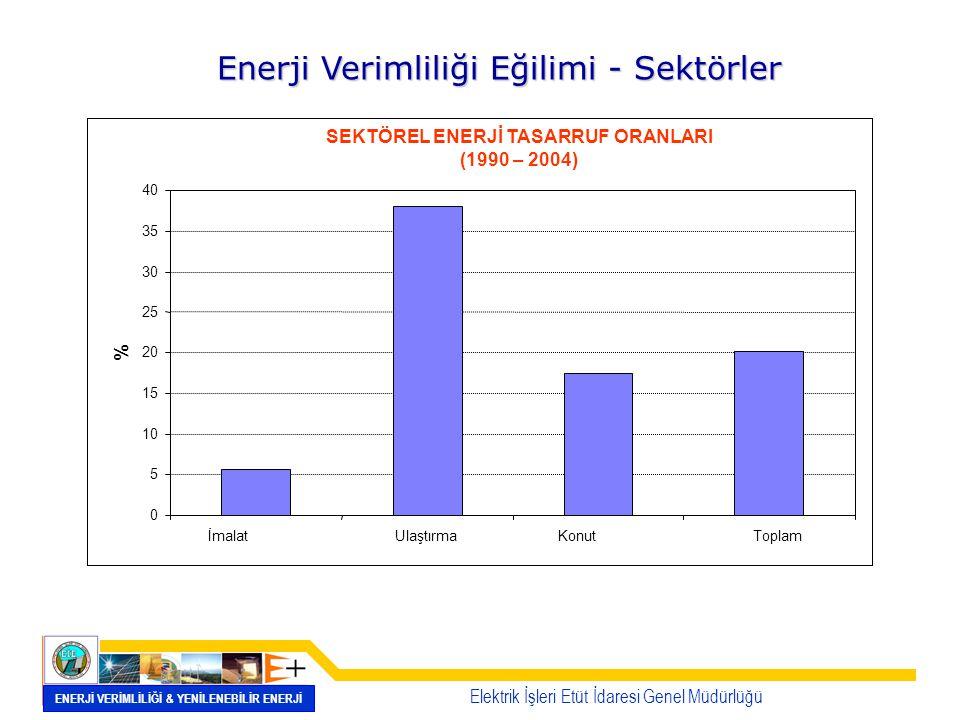 Enerji Verimliliği Eğilimi - Sektörler SEKTÖREL ENERJİ TASARRUF ORANLARI (1990 – 2004) 0 5 10 15 20 25 30 35 40 İmalatUlaştırmaKonutToplam % Elektrik