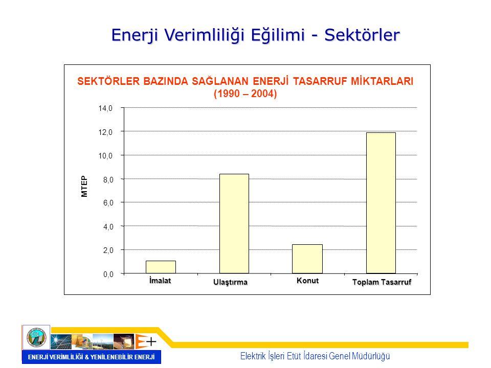 SEKTÖRLER BAZINDA SAĞLANAN ENERJİ TASARRUF MİKTARLARI (1990 – 2004) 0,0 2,0 4,0 6,0 8,0 10,0 12,0 14,0 İmalat Ulaştırma Konut Toplam Tasarruf MTEP Ene