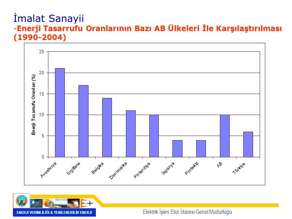 İmalat Sanayii -Enerji Tasarrufu Oranlarının Bazı AB Ülkeleri İle Karşılaştırılması (1990-2004) Elektrik İşleri Etüt İdaresi Genel Müdürlüğü ENERJİ VE