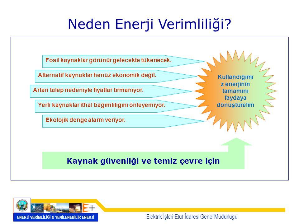 Neden Enerji Verimliliği? Fosil kaynaklar görünür gelecekte tükenecek. Alternatif kaynaklar henüz ekonomik değil. Artan talep nedeniyle fiyatlar tırma