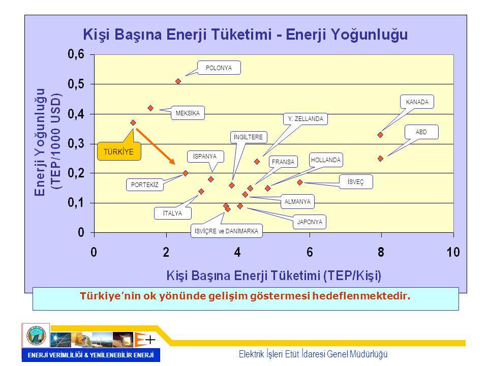 Enerji Tüketim Eğilimi Elektrik İşleri Etüt İdaresi Genel Müdürlüğü ENERJİ VERİMLİLİĞİ & YENİLENEBİLİR ENERJİ