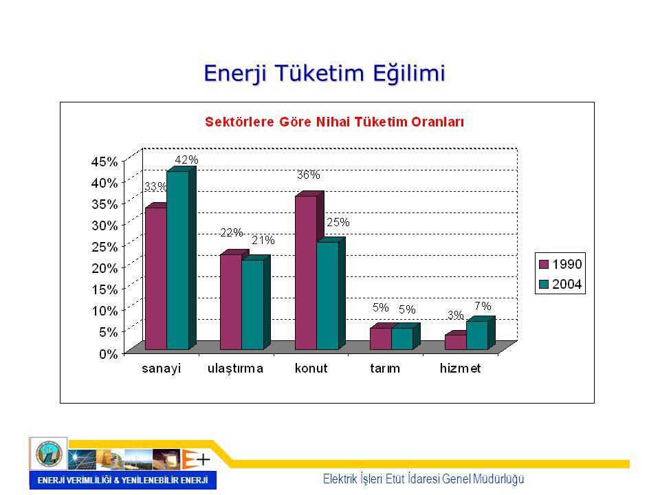Nihai Enerji Tüketiminde Enerji Tasarrufunun Etkileri 0 50 100 150 200 20002005201320202030 Mtep Referans SenaryoEnerji Verimliliği Senaryosu Elektrik İşleri Etüt İdaresi Genel Müdürlüğü ENERJİ VERİMLİLİĞİ & YENİLENEBİLİR ENERJİ