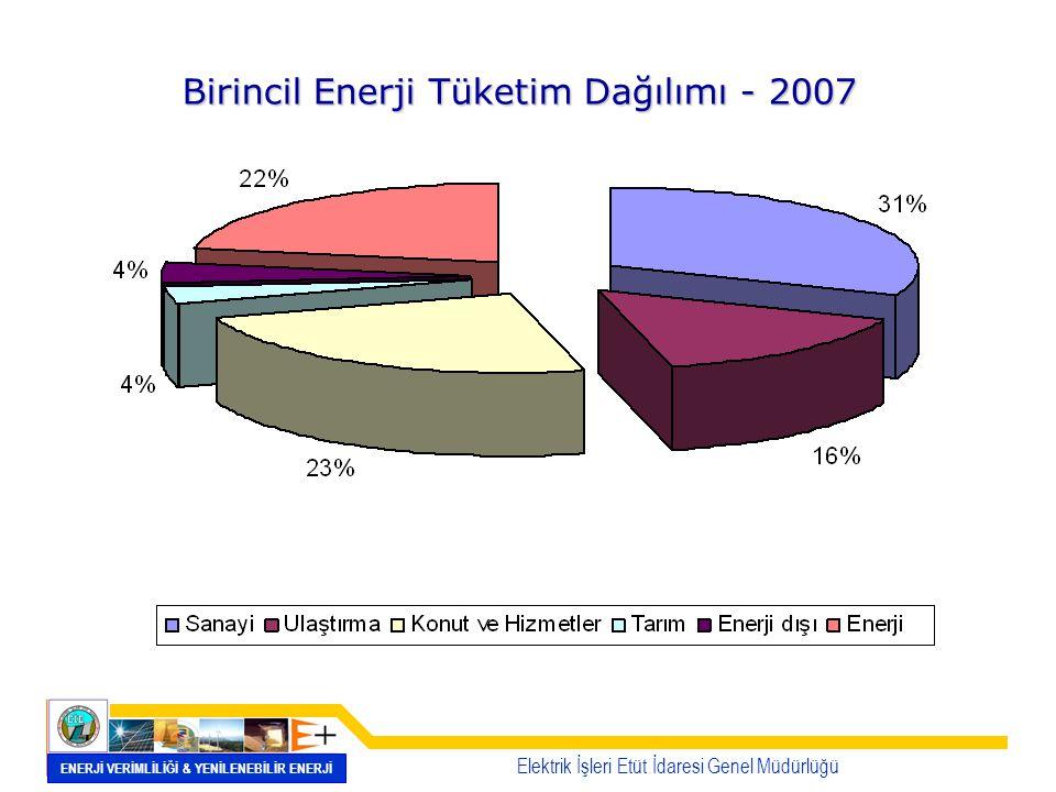 Birincil Enerji Tüketim Dağılımı - 2007 Elektrik İşleri Etüt İdaresi Genel Müdürlüğü ENERJİ VERİMLİLİĞİ & YENİLENEBİLİR ENERJİ