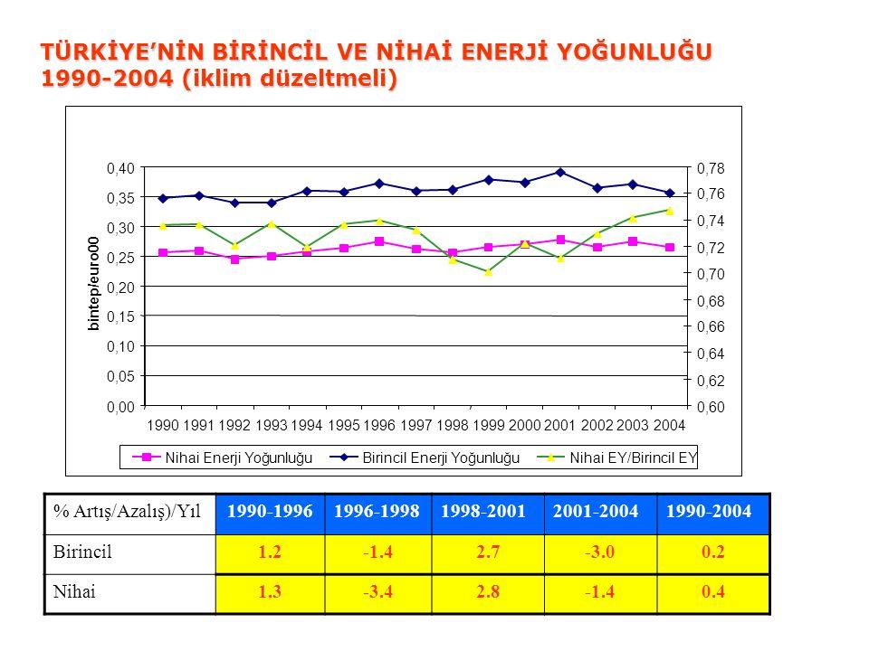 TÜRKİYE'NİN BİRİNCİL VE NİHAİ ENERJİ YOĞUNLUĞU 1990-2004 (iklim düzeltmeli) % Artış/Azalış)/Yıl1990-19961996-19981998-20012001-20041990-2004 Birincil1