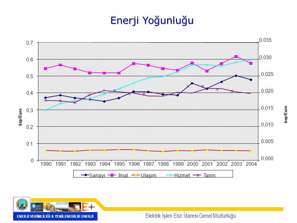 Enerji Verimliliği Eğilimi - ENERJİ YOĞUN SEKTÖRLER - Spesifik enerji tüketimi 1990-2004 döneminde demir-çelik ve cam sektöründe %-0.3/yıl oranında azalırken, çimento sektöründe +%0.3 ve kağıt sektöründe +%1.1oranında artmıştır.