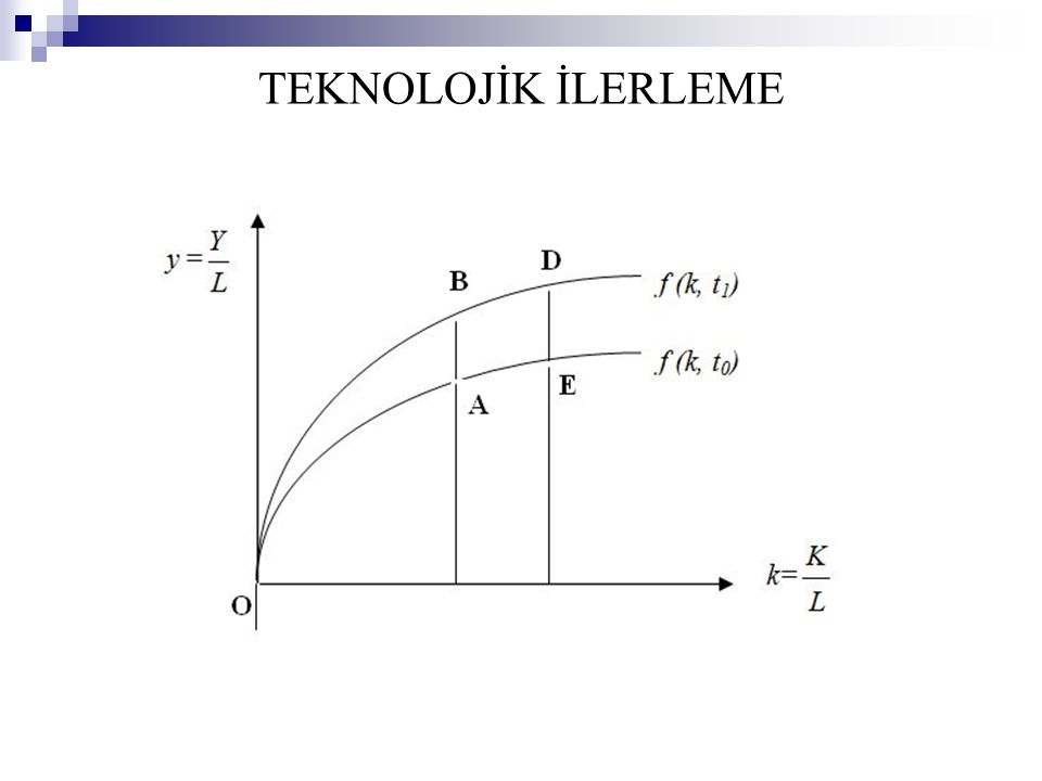 y =y = TEKNOLOJİK İLERLEME