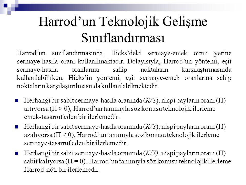Harrod'un Teknolojik Gelişme Sınıflandırması Herhangi bir sabit sermaye-hasıla oranında (K/Y), nispi payların oranı (Π) artıyorsa (Π > 0), Harrod'un tanımıyla söz konusu teknolojik ilerleme emek-tasarruf eden bir ilerlemedir.