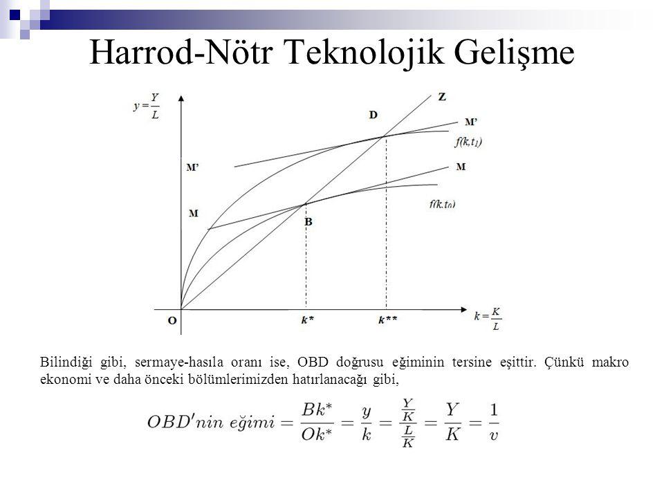 Harrod-Nötr Teknolojik Gelişme Bilindiği gibi, sermaye-hasıla oranı ise, OBD doğrusu eğiminin tersine eşittir.