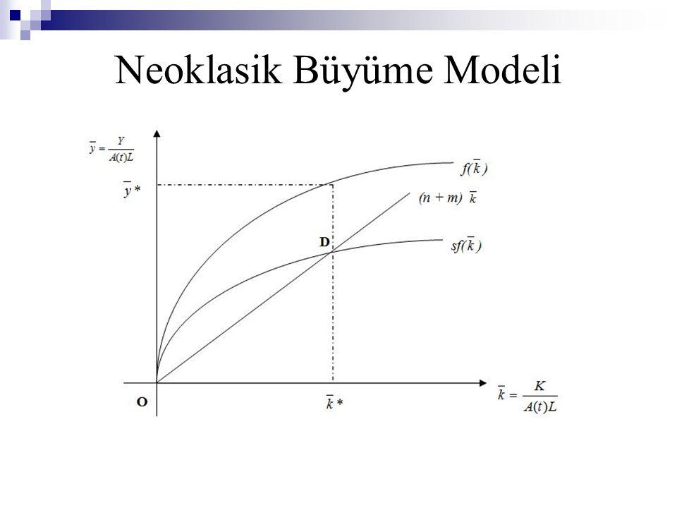 Neoklasik Büyüme Modeli
