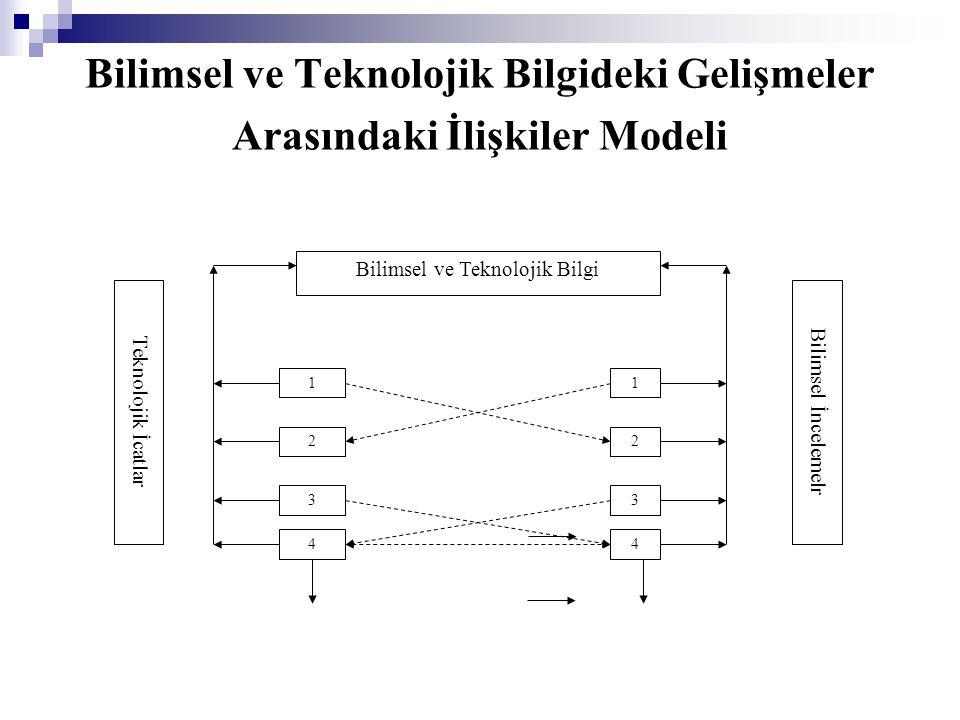 Bilimsel ve Teknolojik Bilgideki Gelişmeler Arasındaki İlişkiler Modeli Bilimsel ve Teknolojik Bilgi 1 2 3 4 1 2 3 4 Bilimsel İncelemelr Teknolojik İcatlar