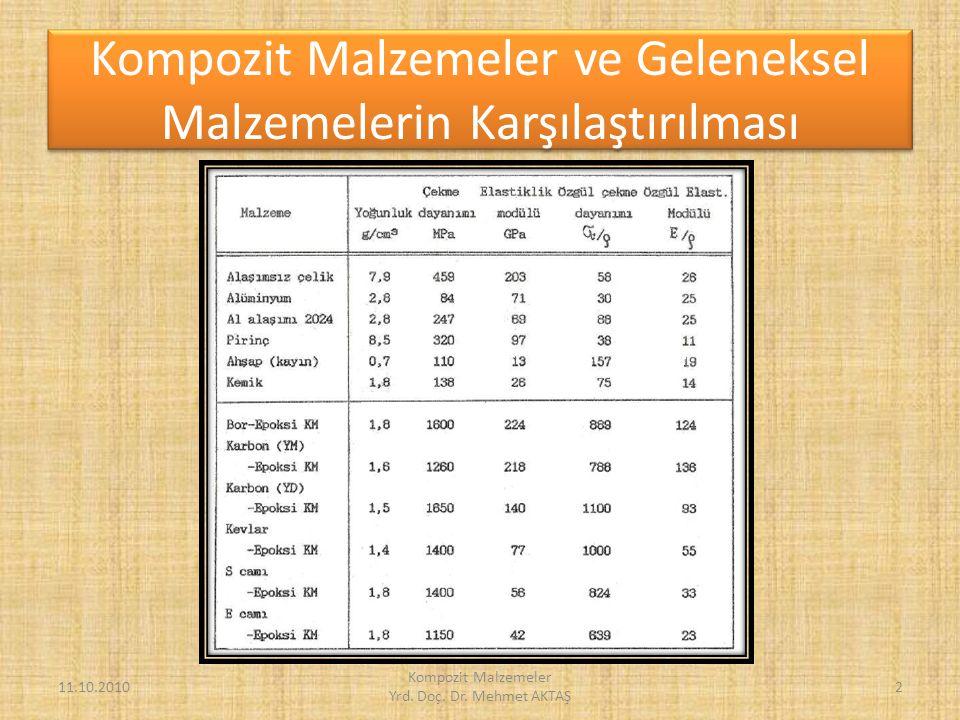 MMK Malzemlerin Uygulama Örnekleri 11.10.2010 Kompozit Malzemeler Yrd. Doç. Dr. Mehmet AKTAŞ 23
