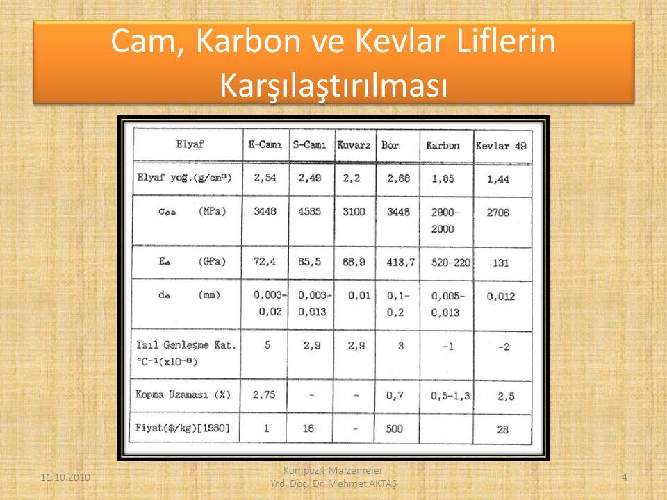 Karbon Takviyeli Kompozitlerin Kullanım Alanları 11.10.2010 Kompozit Malzemeler Yrd.