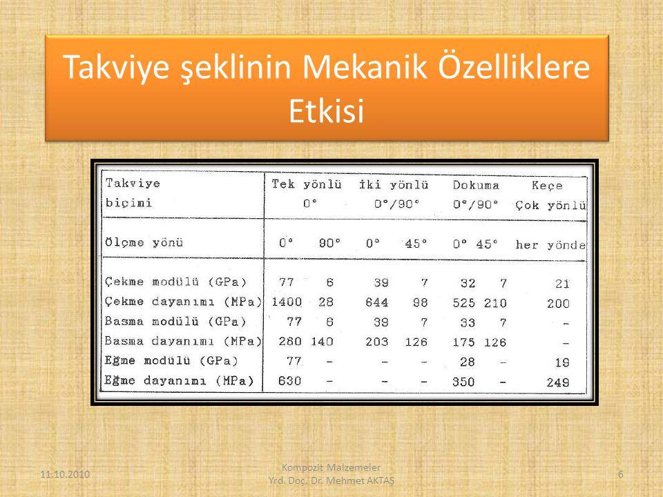 Tek Tabakalı Kompozitlerin Karşılaştırılması 11.10.2010 Kompozit Malzemeler Yrd.