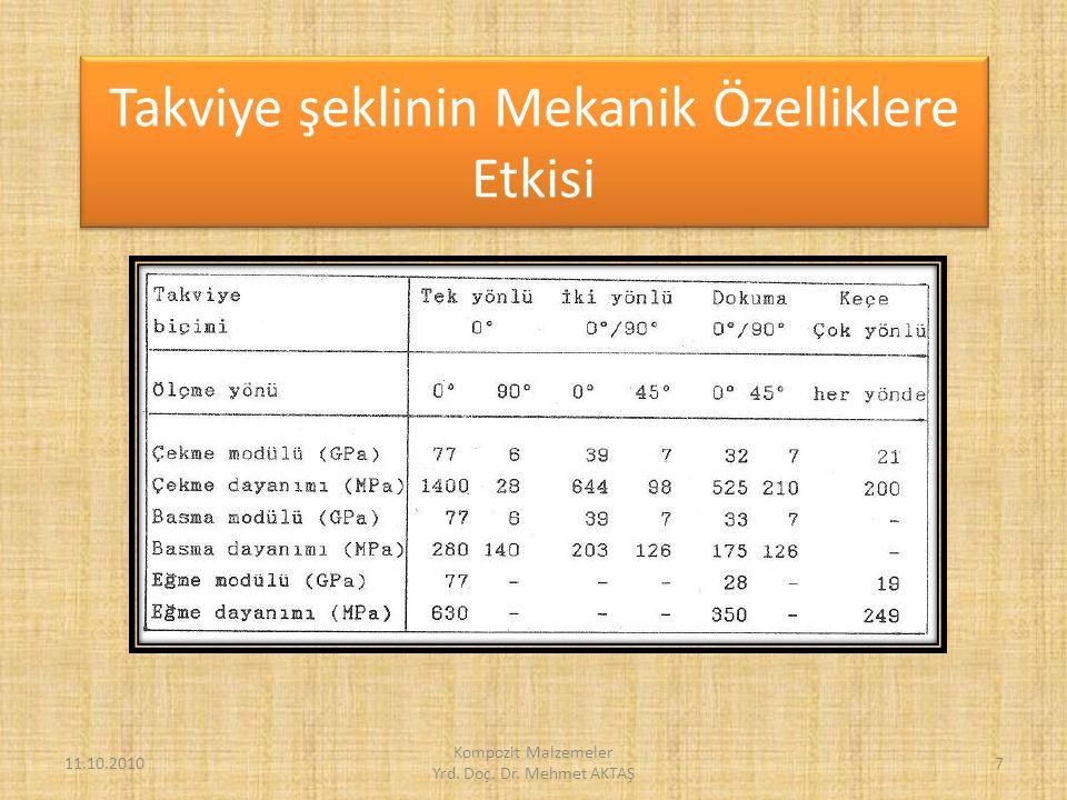 Elastik Modül açısından Elyaf, Matriks ve Kompozitlerin Karşılaştırılması 11.10.20108 Kompozit Malzemeler Yrd.