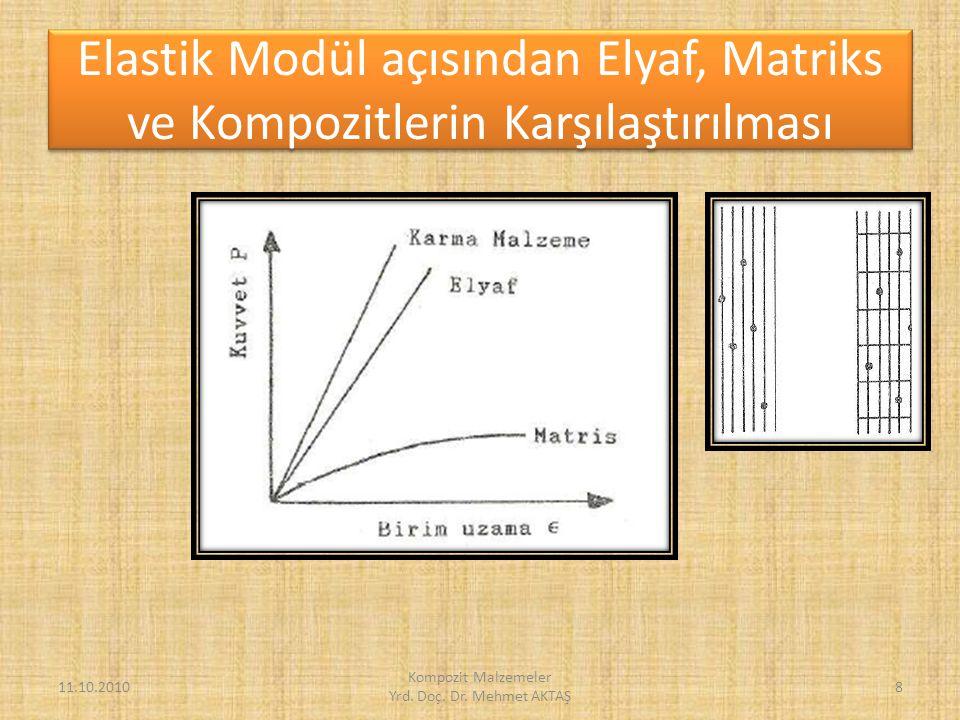 Sürekli Elyafla Takviyeli Kompozitlerin Akma ve Çekme Dayanımları 11.10.2010 Kompozit Malzemeler Yrd.