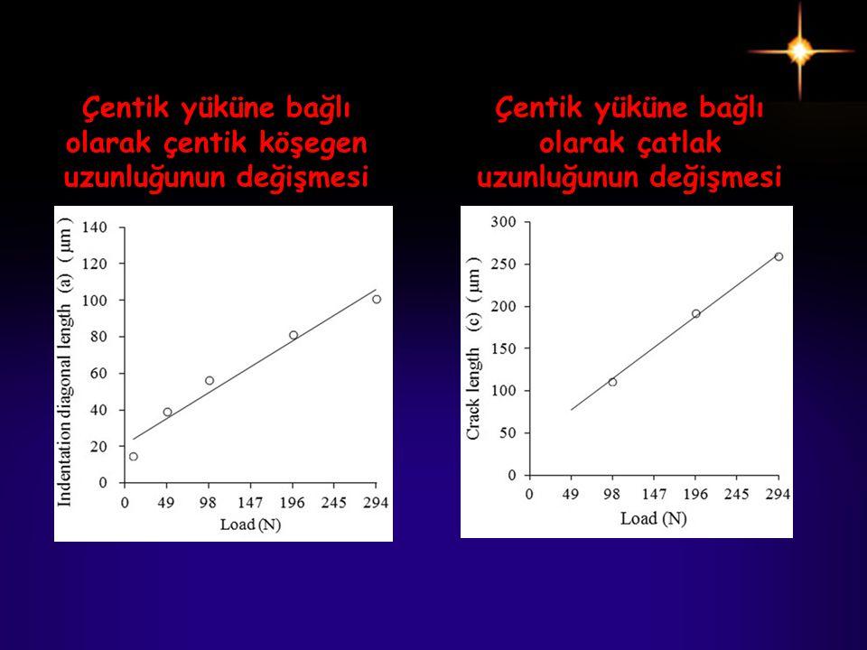 Çentik yüküne bağlı olarak çentik köşegen uzunluğunun değişmesi Çentik yüküne bağlı olarak çatlak uzunluğunun değişmesi