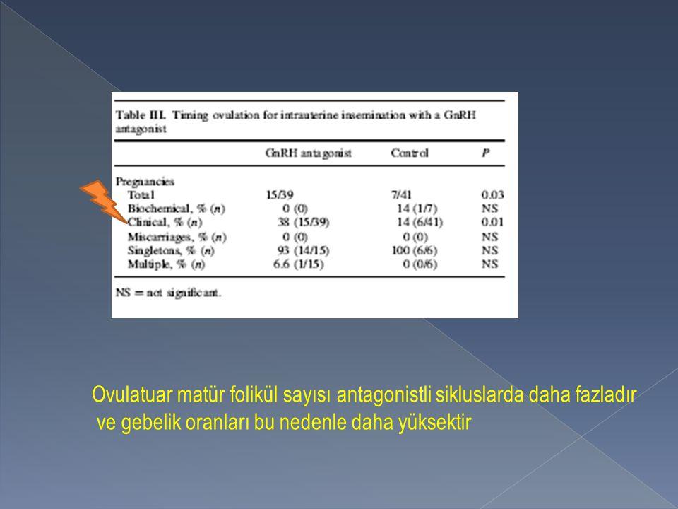 Ovulatuar matür folikül sayısı antagonistli sikluslarda daha fazladır ve gebelik oranları bu nedenle daha yüksektir