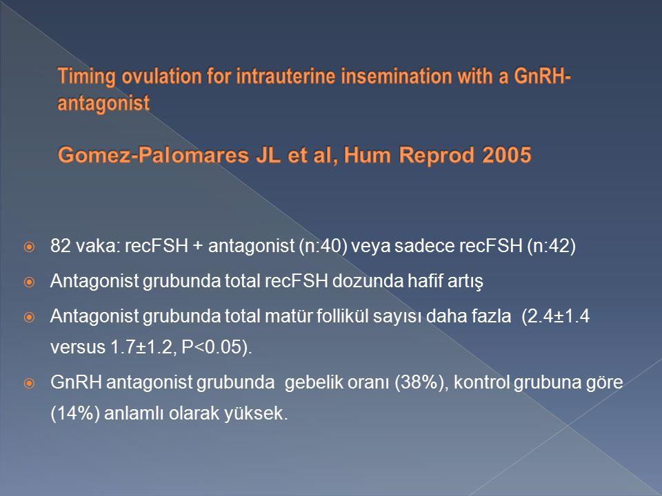  82 vaka: recFSH + antagonist (n:40) veya sadece recFSH (n:42)  Antagonist grubunda total recFSH dozunda hafif artış  Antagonist grubunda total matür follikül sayısı daha fazla (2.4±1.4 versus 1.7±1.2, P<0.05).