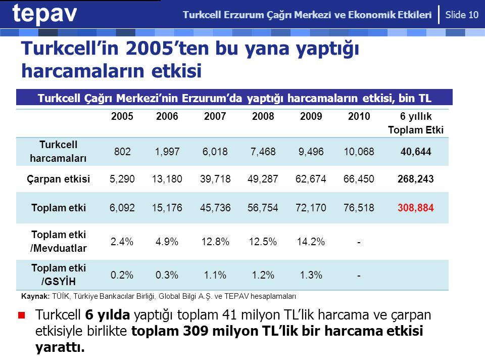 Turkcell'in 2005'ten bu yana yaptığı harcamaların etkisi Turkcell Çağrı Merkezi'nin Erzurum'da yaptığı harcamaların etkisi, bin TL Turkcell Erzurum Ça